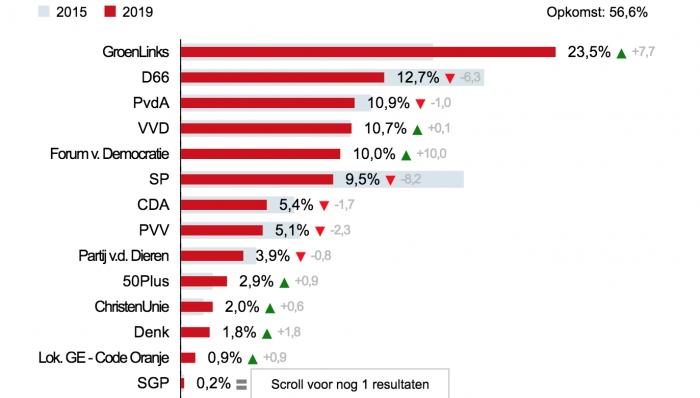 Voorlopige uitslag Provinciale Statenverkiezingen Nijmegen en Gelderland